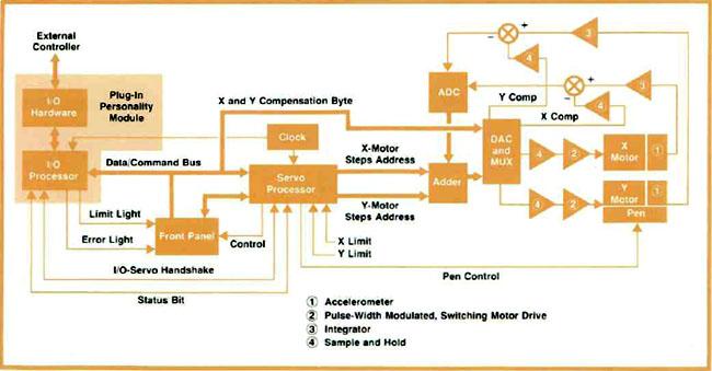 Recorder-Plotter   X Y Recorder Block Diagram      HP Memory Project